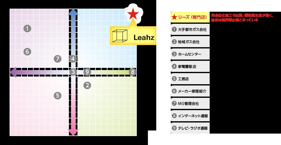 ポジションマップ